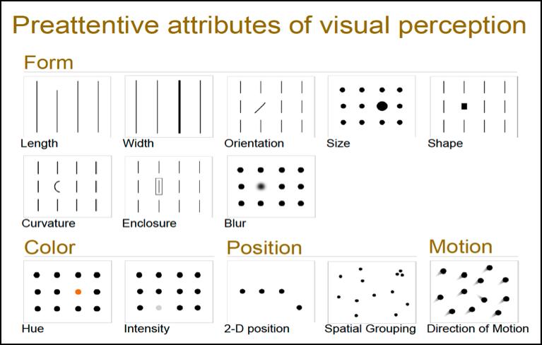 Resultado de imagen para 12 preattentive attributes