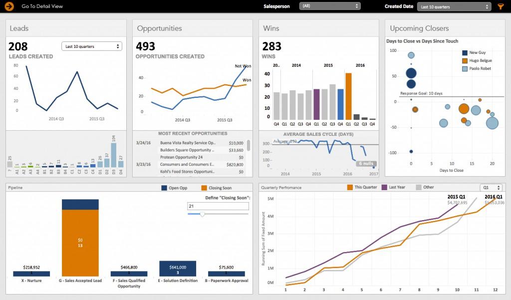 Sales Report Salesforce.com