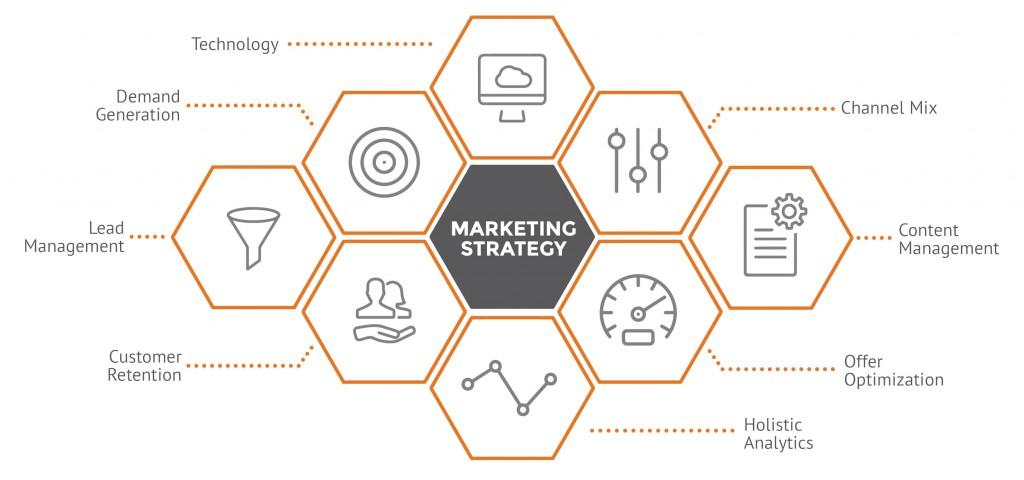 Marketing Strategy | Marketing Strategy Relationship One