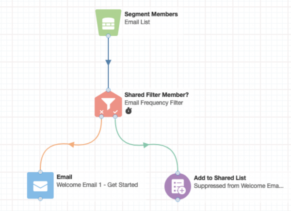 Email Prioritization System - Campaign 1