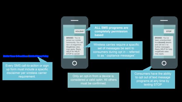 Responsys Program Designer SMS